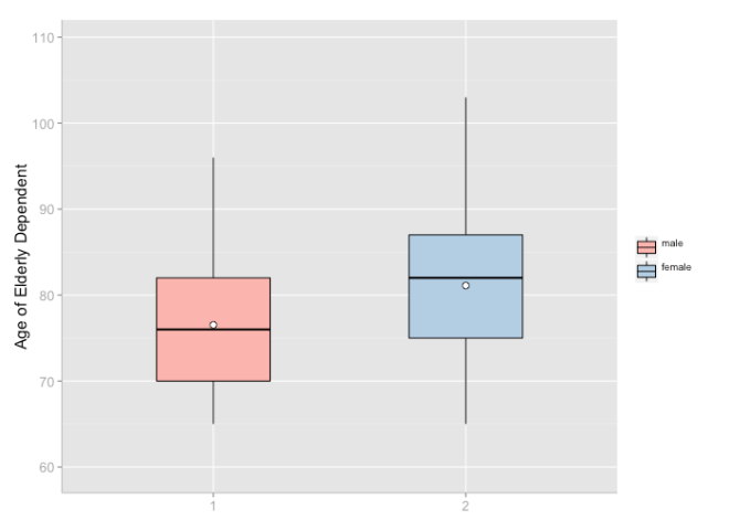 Box plot with white mean-point