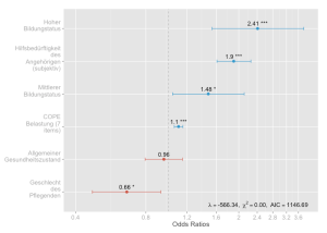 Plotting lm and glm models with ggplot #rstats